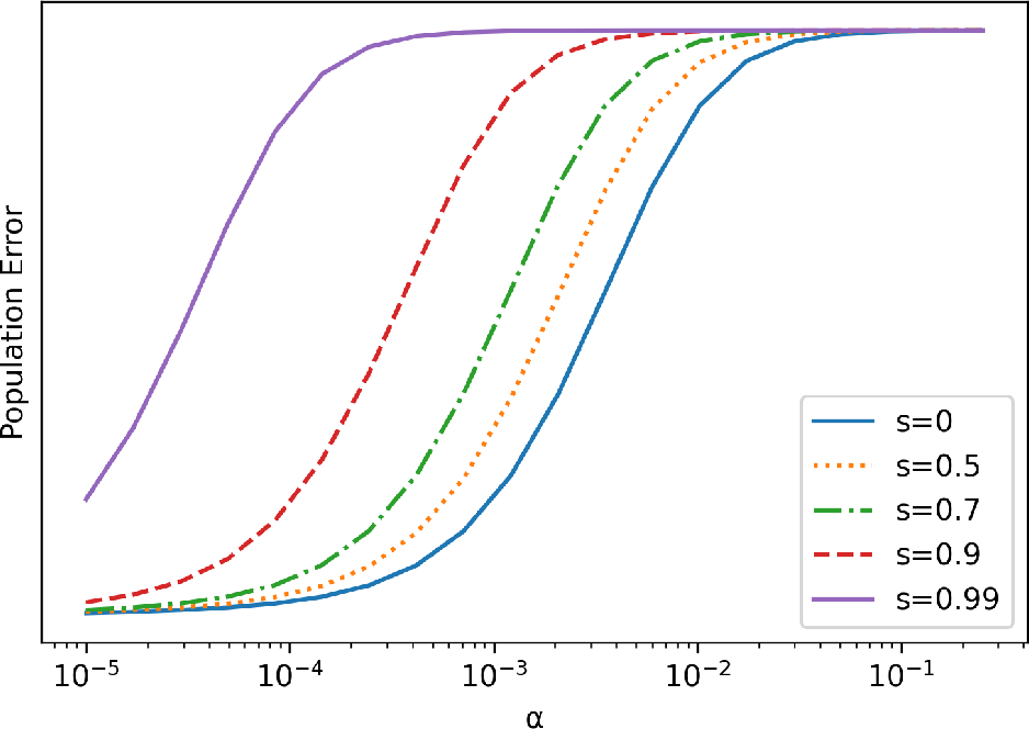 Figure 1 for On the Implicit Bias of Initialization Shape: Beyond Infinitesimal Mirror Descent