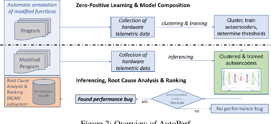 Figure 3 for AutoPerf: A Generalized Zero-Positive Learning System to Detect Software Performance Anomalies