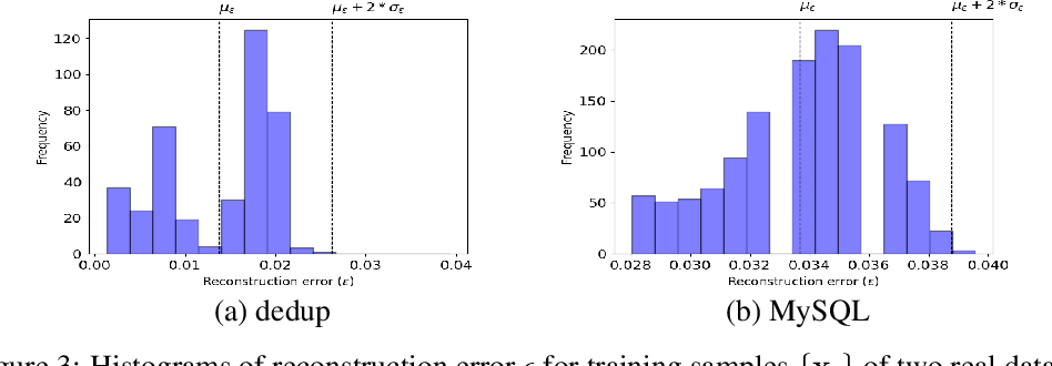 Figure 4 for AutoPerf: A Generalized Zero-Positive Learning System to Detect Software Performance Anomalies