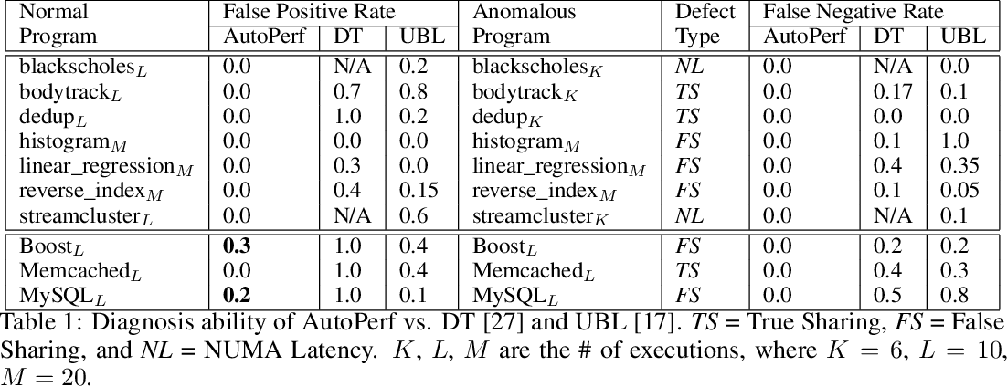Figure 2 for AutoPerf: A Generalized Zero-Positive Learning System to Detect Software Performance Anomalies