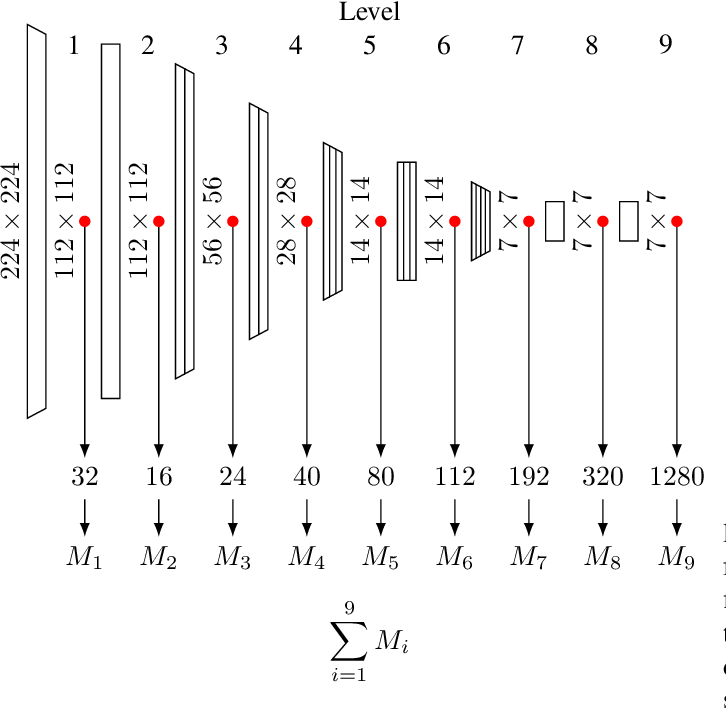 Figure 1 for Modeling the Distribution of Normal Data in Pre-Trained Deep Features for Anomaly Detection
