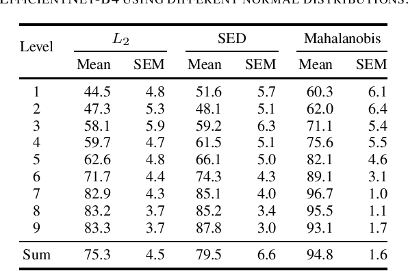 Figure 3 for Modeling the Distribution of Normal Data in Pre-Trained Deep Features for Anomaly Detection
