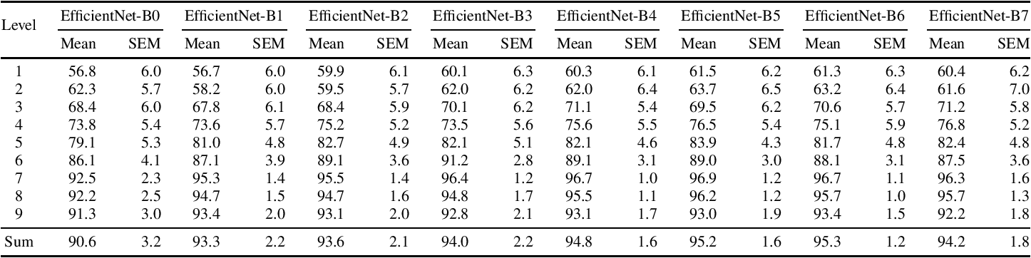 Figure 4 for Modeling the Distribution of Normal Data in Pre-Trained Deep Features for Anomaly Detection