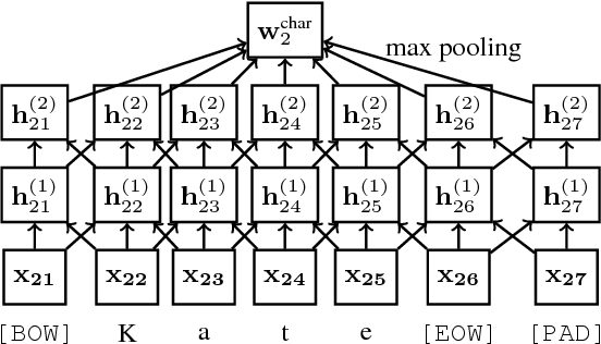 Figure 2 for Deep Active Learning for Named Entity Recognition