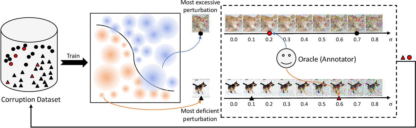 Figure 3 for Improving Model Robustness by Adaptively Correcting Perturbation Levels with Active Queries