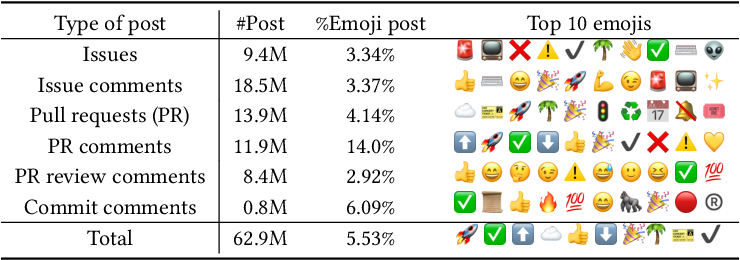 Figure 1 for Emojis Predict Dropouts of Remote Workers: An Empirical Study of Emoji Usage on GitHub