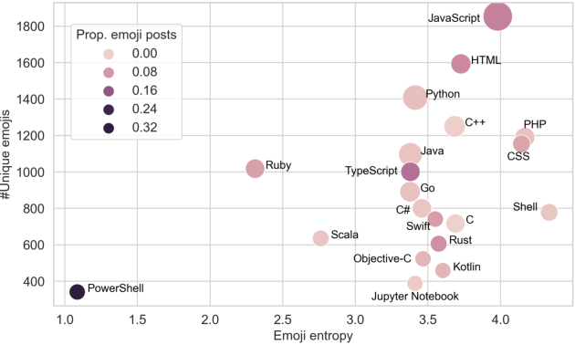Figure 2 for Emojis Predict Dropouts of Remote Workers: An Empirical Study of Emoji Usage on GitHub