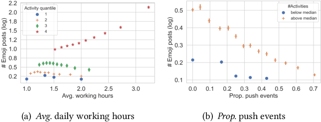 Figure 3 for Emojis Predict Dropouts of Remote Workers: An Empirical Study of Emoji Usage on GitHub