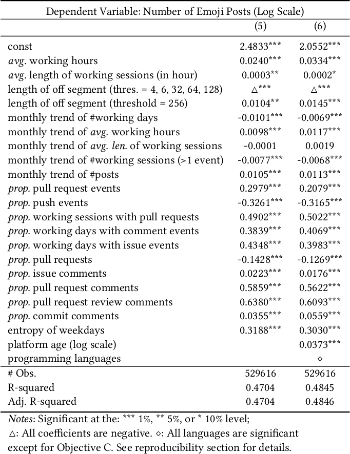Figure 4 for Emojis Predict Dropouts of Remote Workers: An Empirical Study of Emoji Usage on GitHub