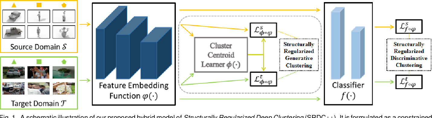 Figure 1 for Towards Uncovering the Intrinsic Data Structures for Unsupervised Domain Adaptation using Structurally Regularized Deep Clustering
