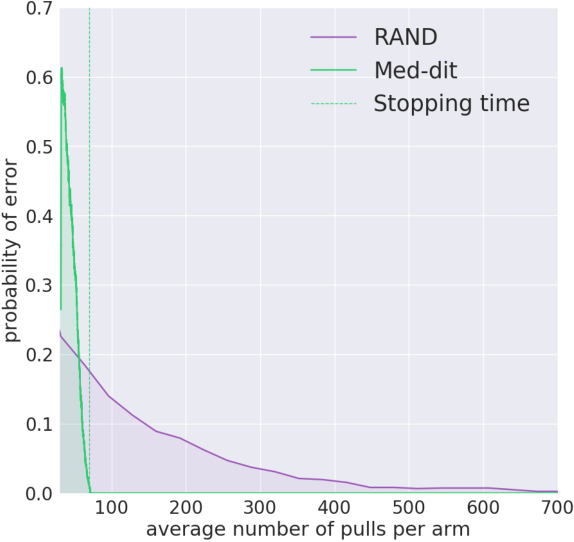 Figure 1 for Medoids in almost linear time via multi-armed bandits
