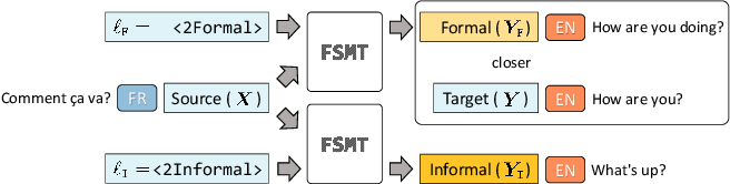 Figure 1 for Controlling Neural Machine Translation Formality with Synthetic Supervision