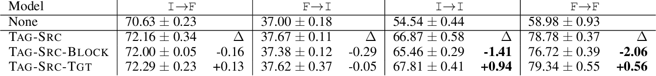 Figure 3 for Controlling Neural Machine Translation Formality with Synthetic Supervision