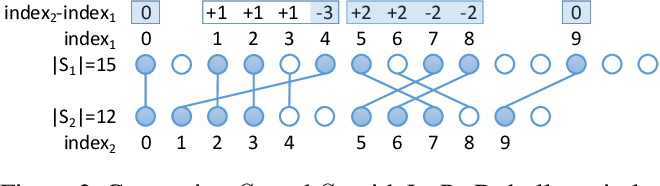 Figure 4 for Controlling Neural Machine Translation Formality with Synthetic Supervision