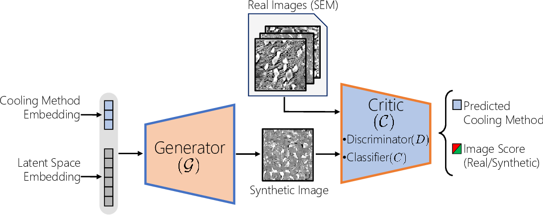 Figure 1 for A Conditional Generative Model for Predicting Material Microstructures from Processing Methods