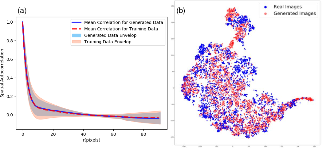Figure 3 for A Conditional Generative Model for Predicting Material Microstructures from Processing Methods