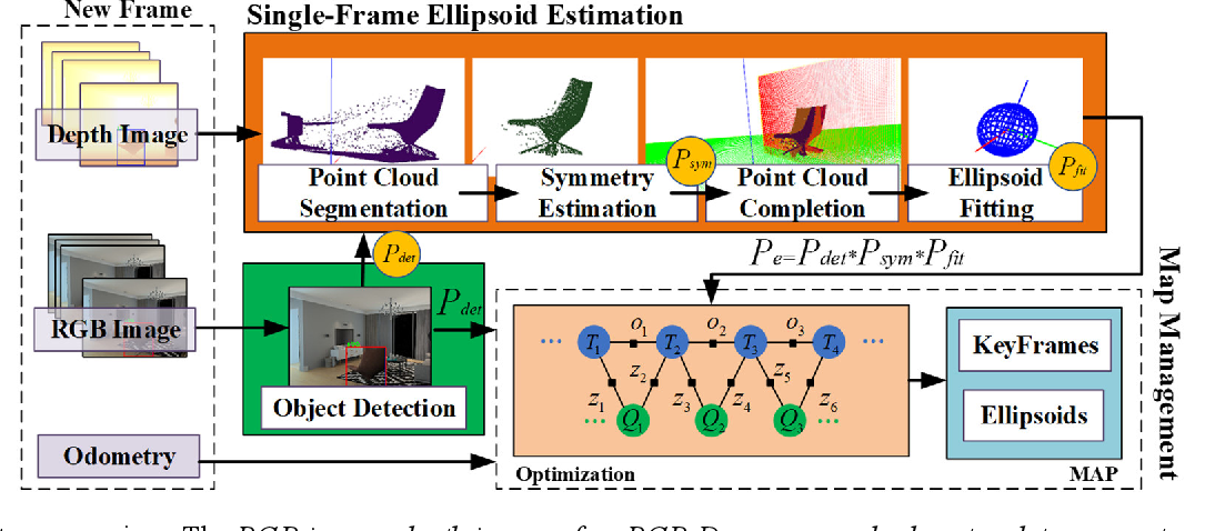 Figure 3 for Object-oriented SLAM using Quadrics and Symmetry Properties for Indoor Environments