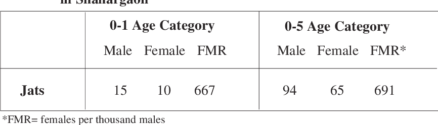 Table 3 from Prenatal sex determination: a new family