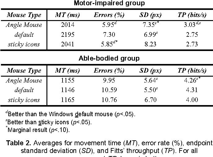 Table 2 from The angle mouse: target-agnostic dynamic gain