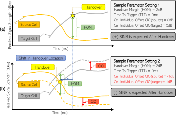Figure 1 for A Machine Learning based Framework for KPI Maximization in Emerging Networks using Mobility Parameters