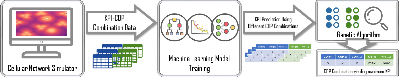 Figure 2 for A Machine Learning based Framework for KPI Maximization in Emerging Networks using Mobility Parameters