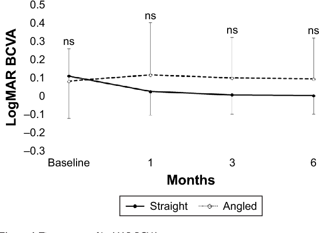 Figure 1 Time course of logMar BCVa. Notes: The mean logMar BCVa at baseline and 1, 3, and 6 months postoperatively was 0.107±0.231, 0.022±0.130, 0.003±0.105, and 0.0001±0.102, respectively, in the straight group, and 0.079±0.178, 0.112±0.288, 0.095±0.222, and 0.090±0.225, respectively, in the angled group. no difference in the logMar BCVa between the two groups was significant during follow-up (P.0.05, respectively). Abbreviations: BCVa, best-corrected visual acuity; logMar, logarithm of minimal angle of resolution; ns, not significant.