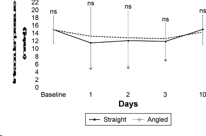Figure 2 Time course of changes in iOP. Notes: The mean iOP at baseline was 14.9±3.6 mmhg in the straight group and 14.8±3.6 mmhg in the angled group. at 1, 2, 3, and 10 days postoperatively, iOP was 11.5±5.9, 12.1±6.3, 11.9±4.2, and 15.0±3.6 mmhg, respectively, in the straight group, and 13.4±7.4, 12.9±7.0, 12.6±3.9, and 14.2±4.3 mmhg, respectively, in the angled group. No difference in IOP between the two groups was significant during follow-up. However, the mean IOP in the early postoperative period was significantly lower than that at baseline in the straight group (day 1, P=0.010; day 2, P=0.002; day 3, P=0.030). *P,0.05 vs baseline. Abbreviations: IOP, intraocular pressure; ns, not significant.
