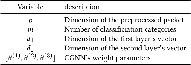 Figure 2 for CGNN: Traffic Classification with Graph Neural Network