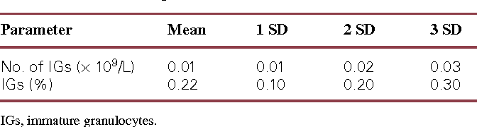 Figure 4 from Automated enumeration of immature granulocytes