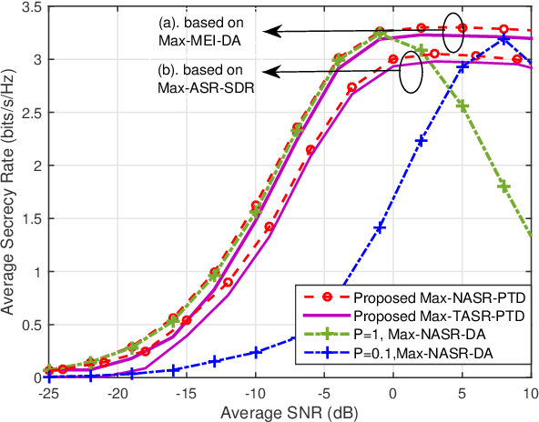 Figure 4 for Beamforming and Transmit Power Design for Intelligent Reconfigurable Surface-aided Secure Spatial Modulation