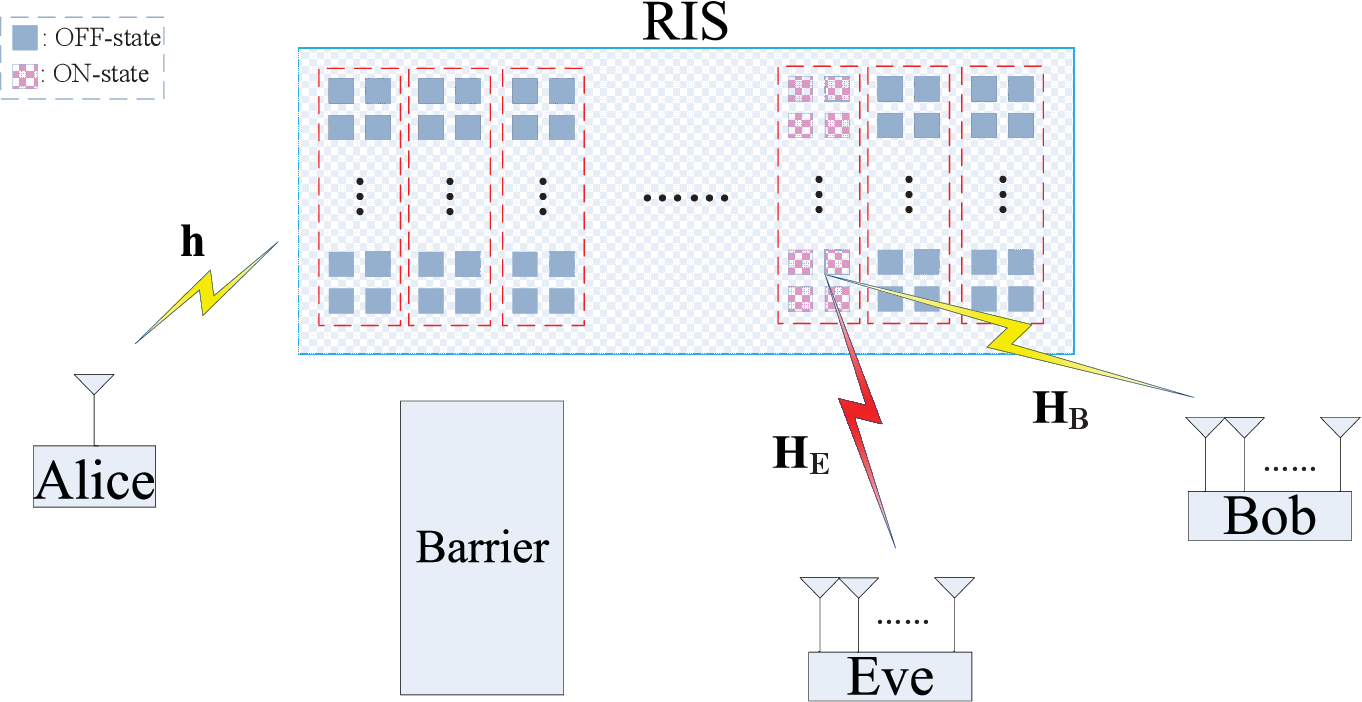 Figure 1 for Beamforming and Transmit Power Design for Intelligent Reconfigurable Surface-aided Secure Spatial Modulation