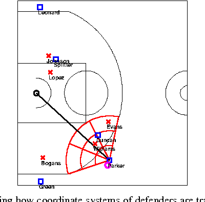 Fig. 2. Depicting how coordinate systems of defenders are transformed to be relative w.r.t. the ball handler. Here, Williams is calculated as being medium distance away and off right of Parker's path towards the basket.