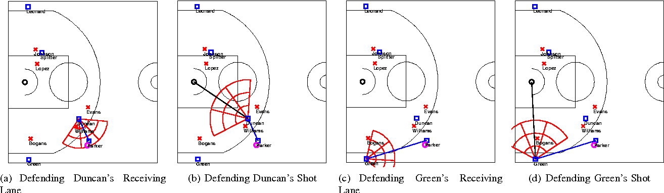 Fig. 3. Depicting how coordinate systems of defenders are transformed to be relative w.r.t. a potential pass recipient. Figure (a) considers the passing direction from Parker to Duncan, and Williams is considered to be near Duncan and to his right. Figure (b) considers the shooting direction of Duncan, and no defenders are considered to be in front of him. Figure (c) considers the passing direction from Parker to Green, and Bogans is considered to be somewhat near Green but significantly to the left. Figure (d) considers the shooting direction of Green, and Bogans is considred to be relatively close and directly in front of Green.
