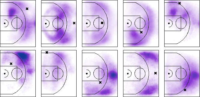 "Fig. 8. Top Row: Depicting spatial coefficients of passing to different locations on the court. The ""X"" denotes the location of the passer and corresponds to a row in Q 1 Q2. Bottom Row: Depicting the spatial coefficients of receiving a pass from different locations on the court. The ""X"" denotes the location of the receiver, and corresponds to a column in Q 1 Q2."