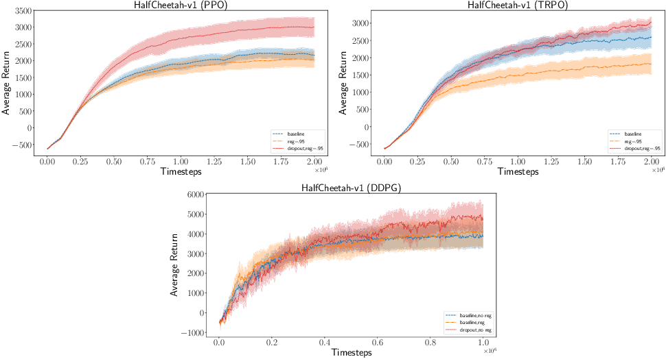Figure 1 for Bayesian Policy Gradients via Alpha Divergence Dropout Inference