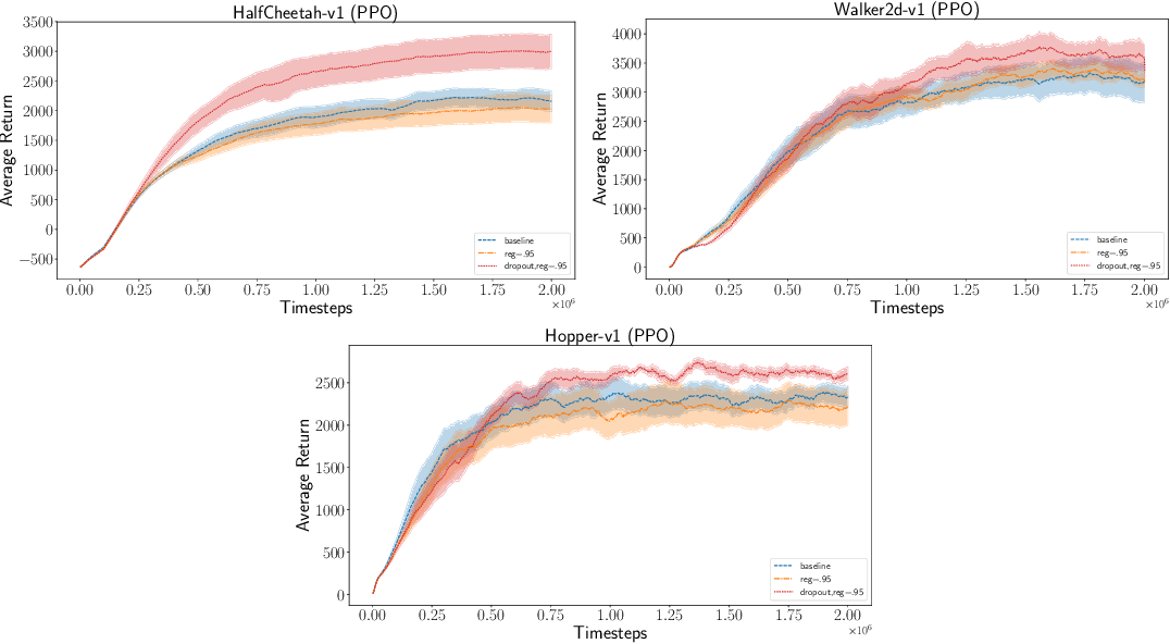 Figure 3 for Bayesian Policy Gradients via Alpha Divergence Dropout Inference