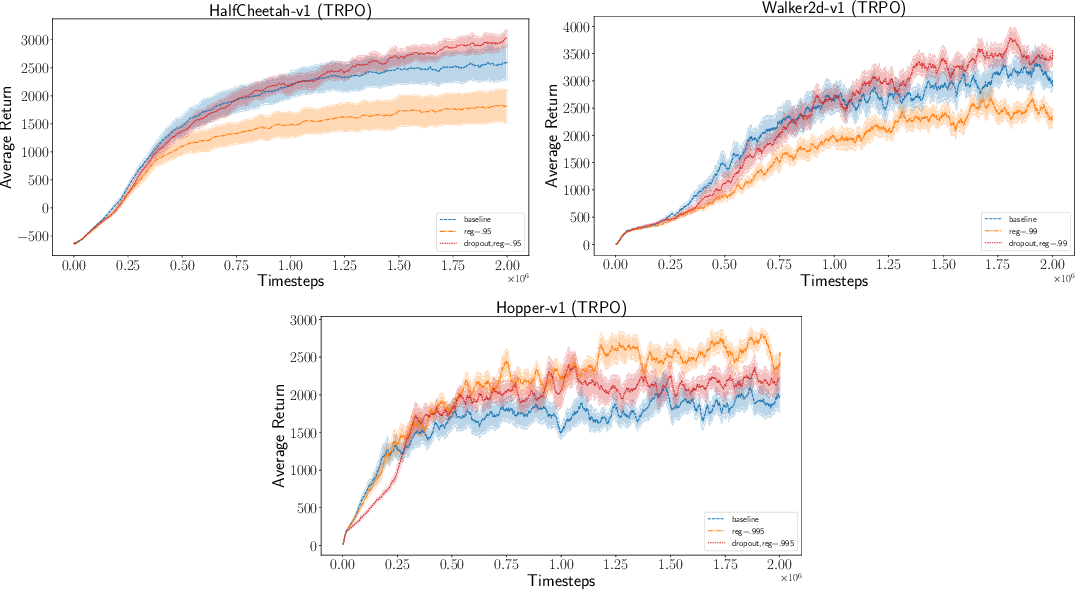 Figure 4 for Bayesian Policy Gradients via Alpha Divergence Dropout Inference