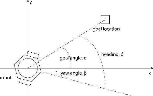 Figure 2 for Robotic Navigation using Entropy-Based Exploration