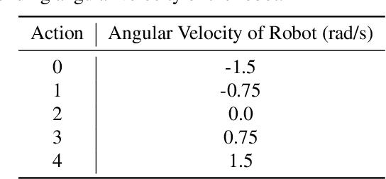 Figure 1 for Robotic Navigation using Entropy-Based Exploration