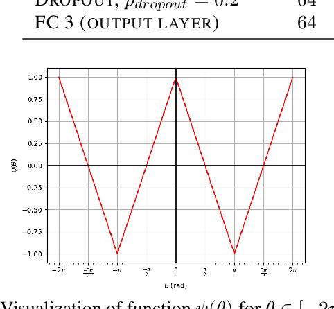 Figure 4 for Robotic Navigation using Entropy-Based Exploration