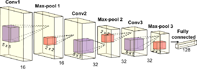 Figure 3 for Video-based Person Re-identification with Accumulative Motion Context