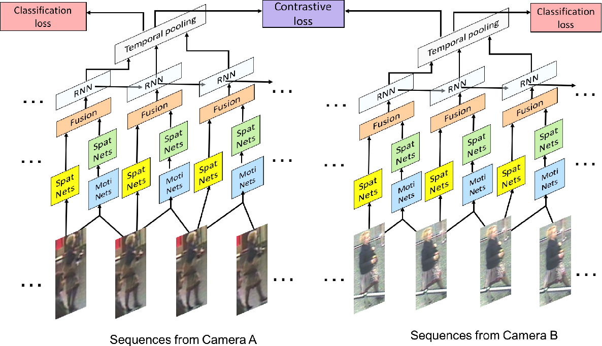 Figure 1 for Video-based Person Re-identification with Accumulative Motion Context