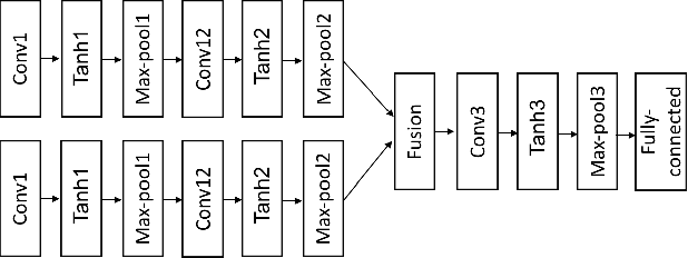 Figure 4 for Video-based Person Re-identification with Accumulative Motion Context