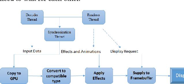 Vulkan rendering framework for mobile multimedia - Semantic