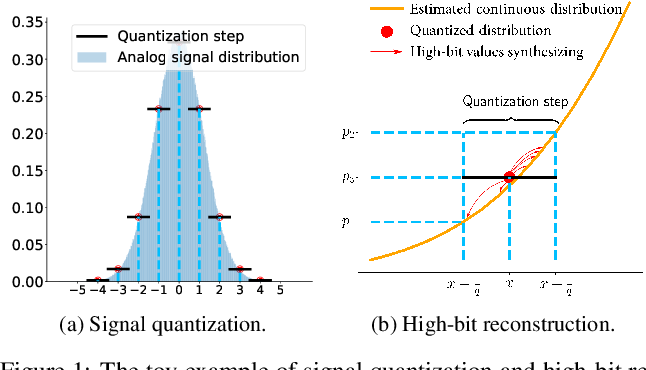 Figure 2 for Rethinking Noise Synthesis and Modeling in Raw Denoising