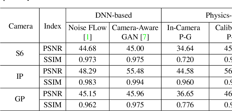 Figure 3 for Rethinking Noise Synthesis and Modeling in Raw Denoising