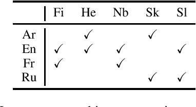 Figure 1 for Language Graph Distillation for Low-Resource Machine Translation