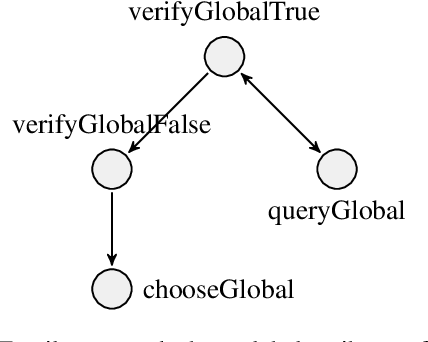 Figure 3 for Logically Consistent Loss for Visual Question Answering