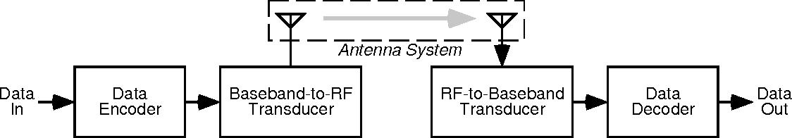 PDF] Application Note 23 MICRF001 Antenna Design Tutorial - Semantic