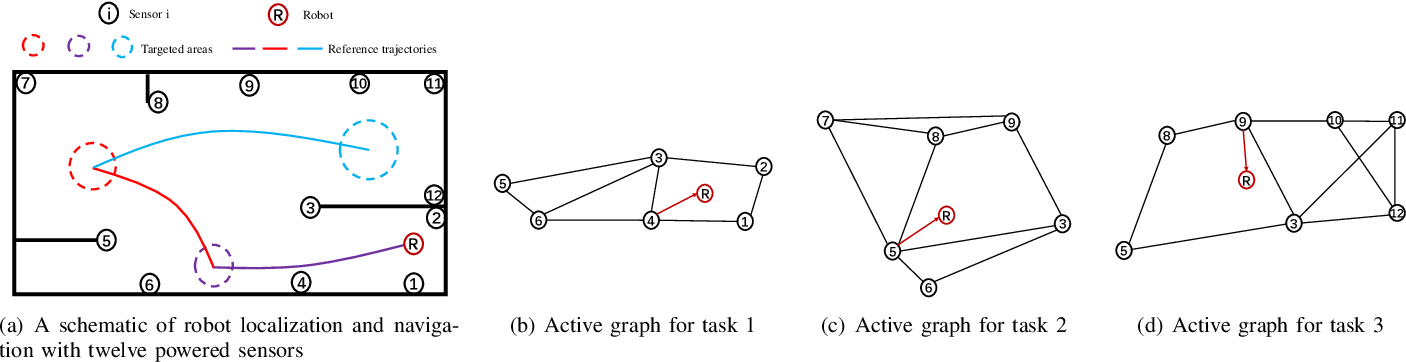 Figure 1 for Navigating A Mobile Robot Using Switching Distributed Sensor Networks